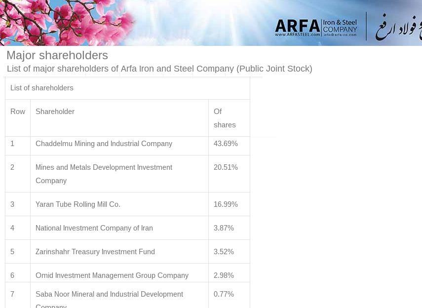 ifmat - ARFA shareholders in english