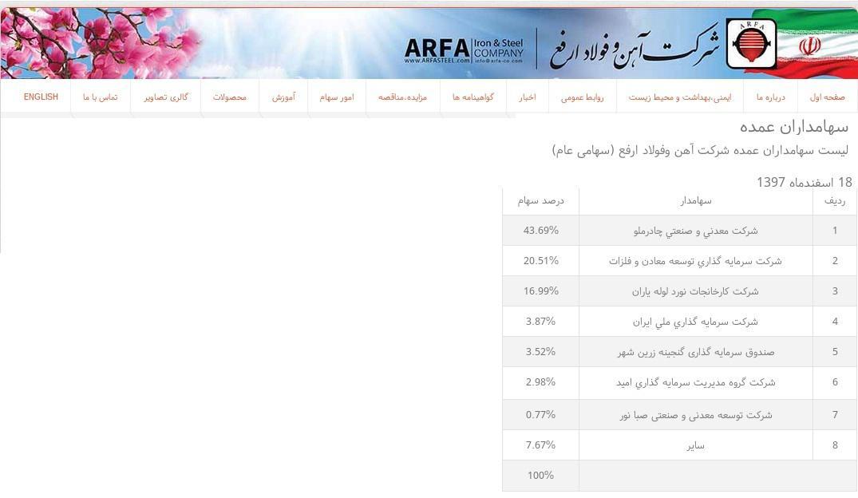 ifmat - shareholders of ARFA Iron and Steel Company